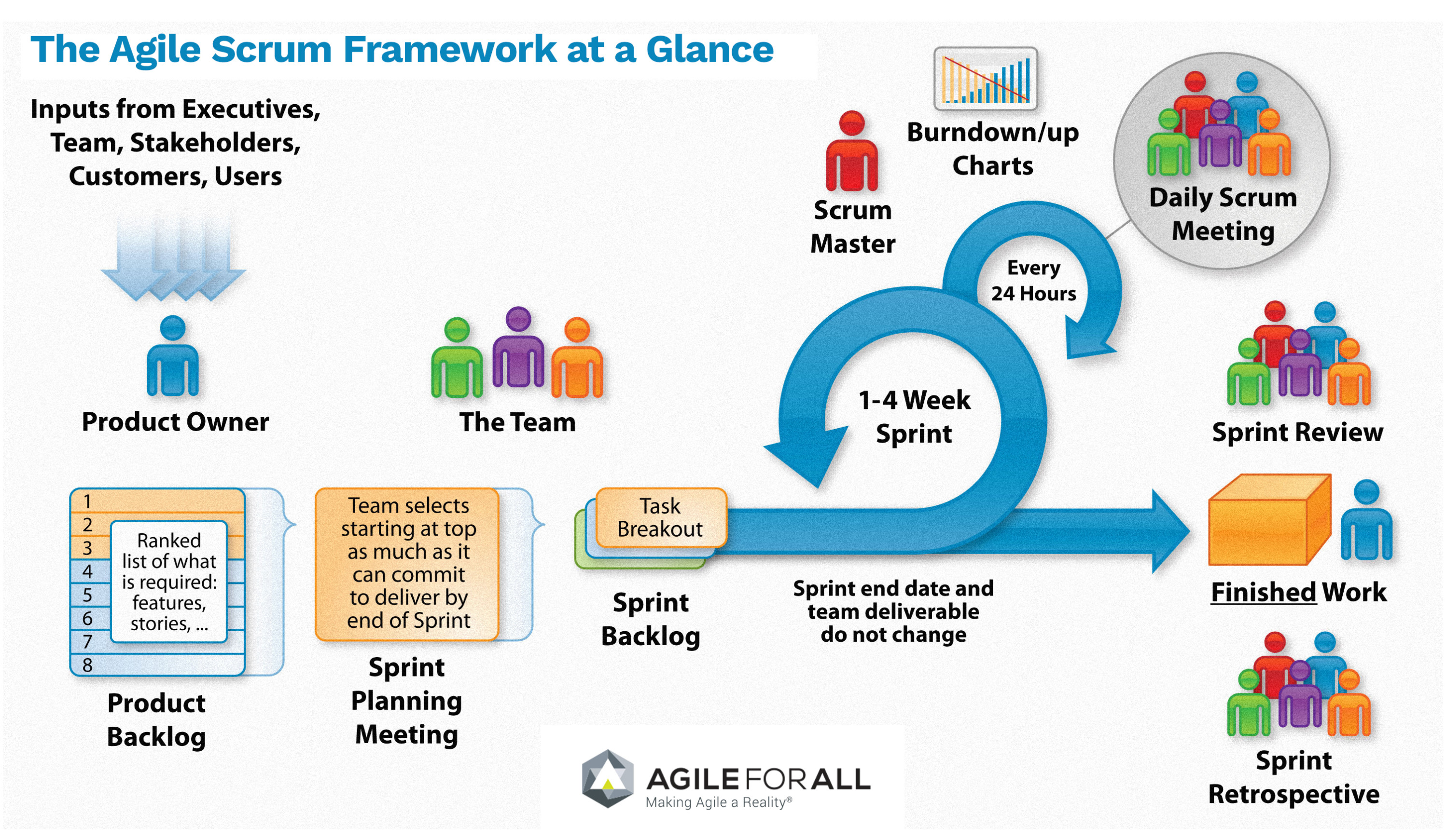 scrum  an agile software development framework